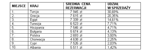 Wakacje.pl - Ile płacimy za wakacje 2021 na popularnych kierunkach?