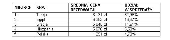 Wakacje.pl- Ile płacimy za wyjazdy majówkowe na popularnych kierunkach?