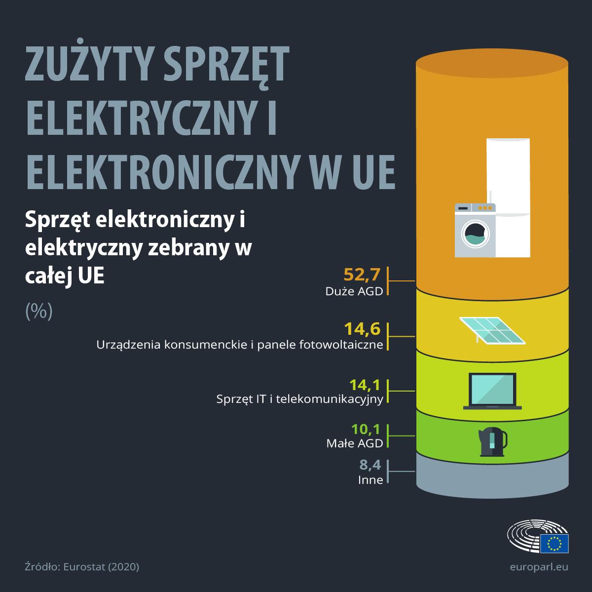 Odsetek poszczególnych rodzajów urządzeń w e-odpadach w UE