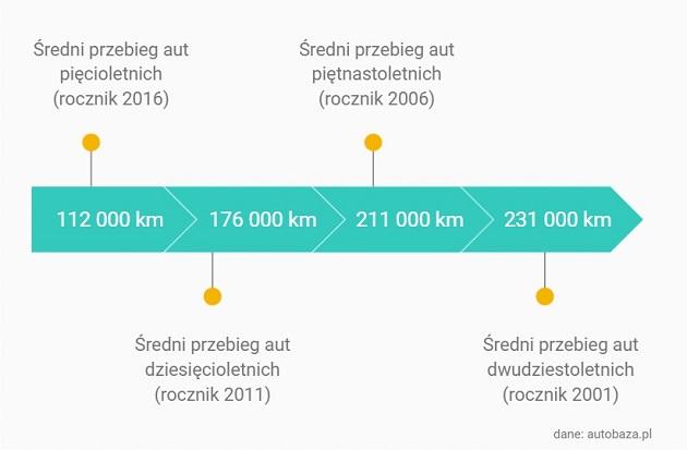Dane: autobaza.pl - średnie przebiegi z ogłoszeń
