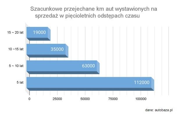 Dane: autobaza.pl - km przejechane w 5 letnich odstępach czasu