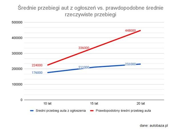 Dane: autobaza.pl - średnie przebiegi realne vs. z ogłoszeń