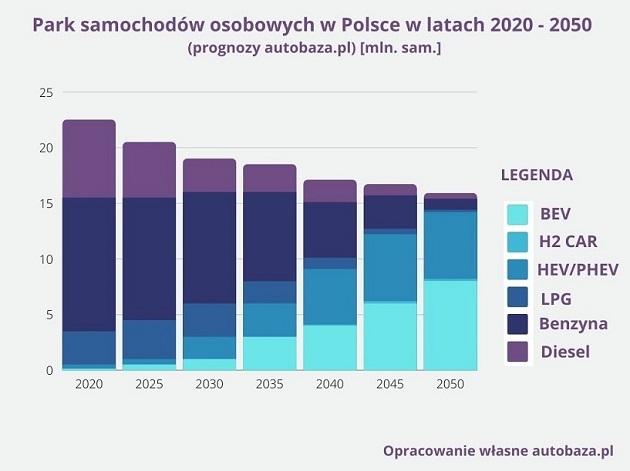 Autoiso Sp. z o.o. - wykres (2)