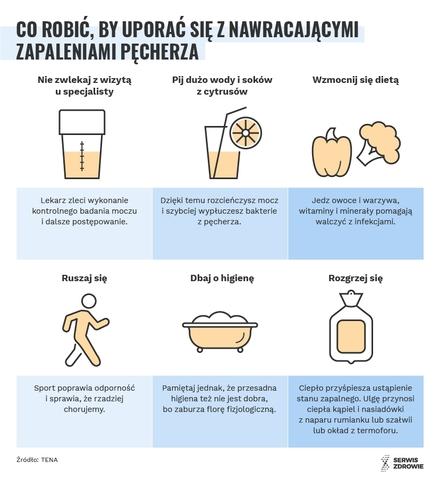 Serwis Zdrowie