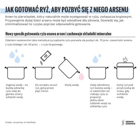 Jak ugotować ryż - grafika
