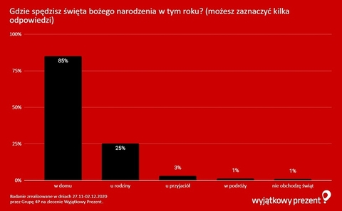 Wyjątkowy Prezent - wykres (2)