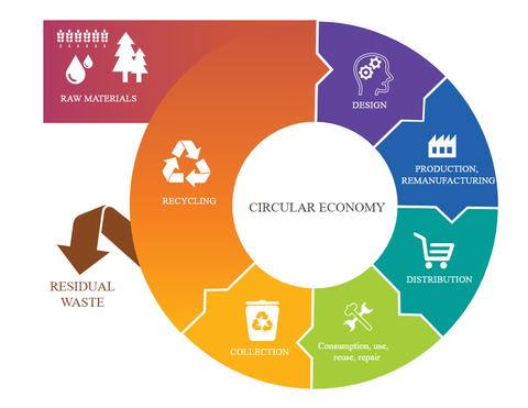 "Źródło: Parlament Europejski, ""Circular economy: definition, importance and benefits"""