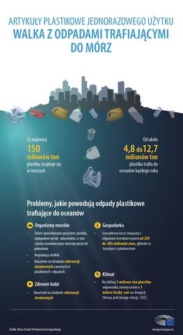 Fot. PE - Artykuły plastikowe jednorazowego użytku - Walka z odpadami trafiającymi do mórz