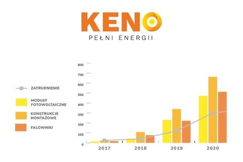 KENO - wykres