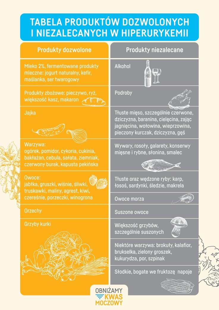 Enees - Tabela produktów dozwolonych i niezalecanych w hiperurykemii